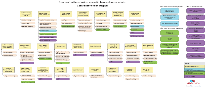 click on the image to display the PDF version of diagram depicting relations among facilities providing cancer care in the Central Bohemian Region